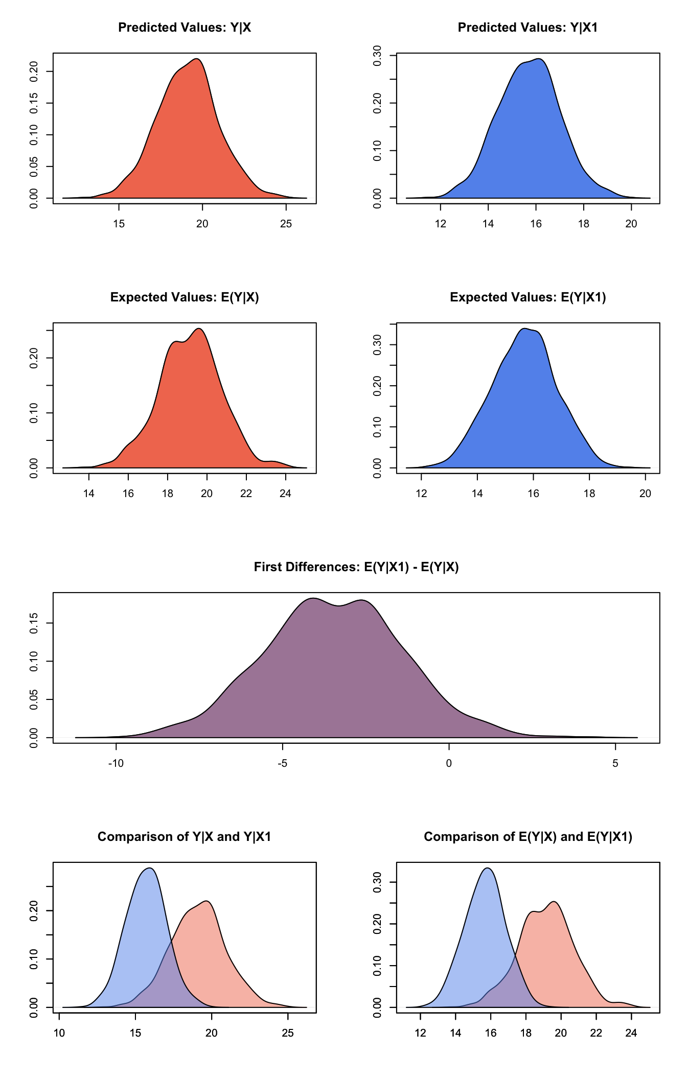Graphs Of Quantities Of Interest For Quantile Regression